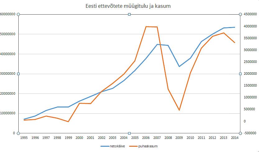 Eesti ettevõtted